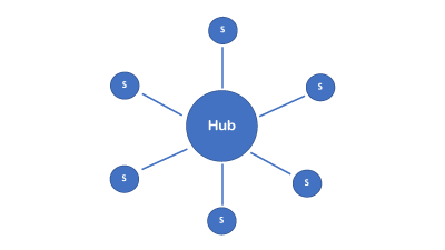 diagram displaying hub and spoke model - 6 small circles surrounding a larger circle with connecting lines